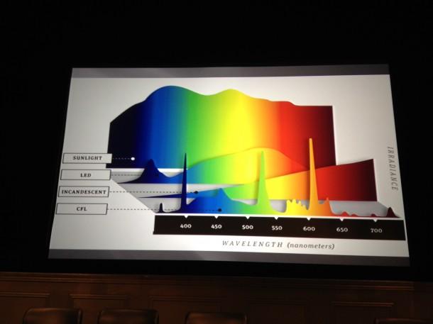 Chart illustrating waves of light